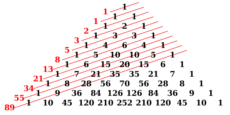 Fibonacci-strategie voetbalwedden